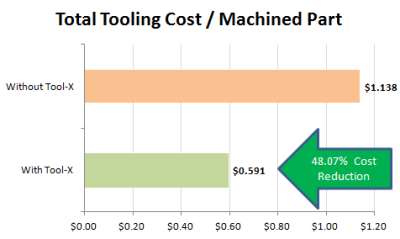 104 - cnc - tooling cost per machined part