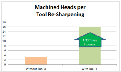 103 - cnc machining - machined heads per resharpening