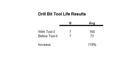 Gun Drilling Results #107